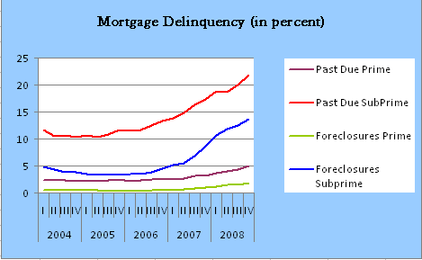 Source: Mortgage Bankers Association, National Delinquency Survey