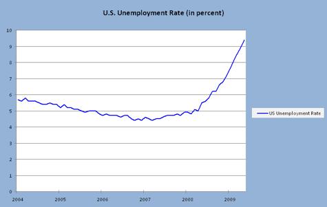 unemployment_rate_475